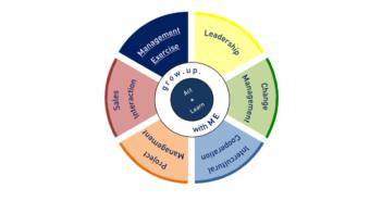 """Praxisbeispiel: innovatives, handlungsorientiertes Training zur Kompetenzausbildung """"Führen in Changeprozessen"""""""